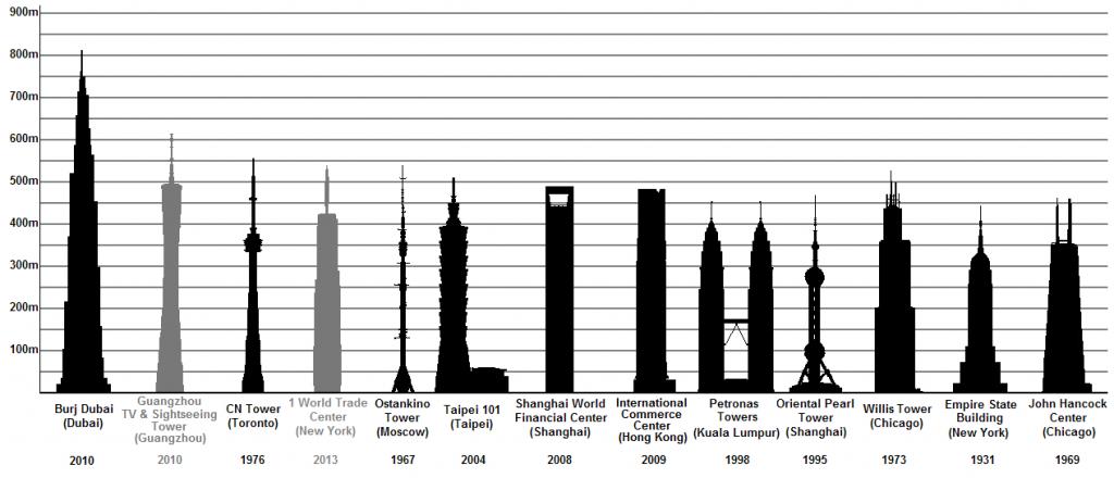 График самых высоких сооружений мира