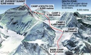 Маршрут восхождения на Эверест