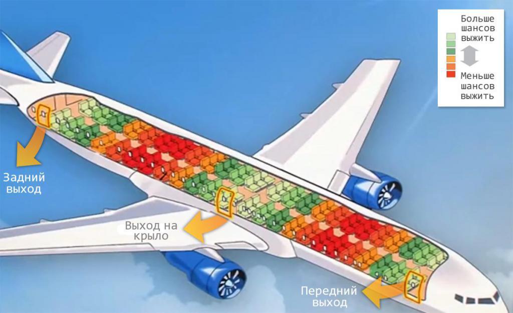 где лучше в самолете выбрать место